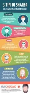 5 tipi di sharer: infografica