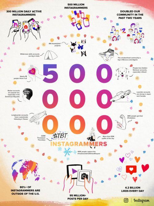 5-milioni-instagram